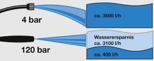 Wissenswertes über den Wasserdruck eines Hochdruckreinigers-Gartenschlauch